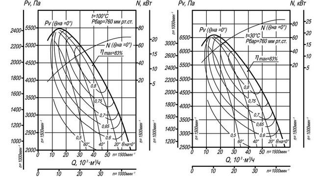 дымосос ДН-12,5 (ВДН-12,5)