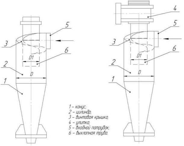 Схема конструкции циклона ЦН-